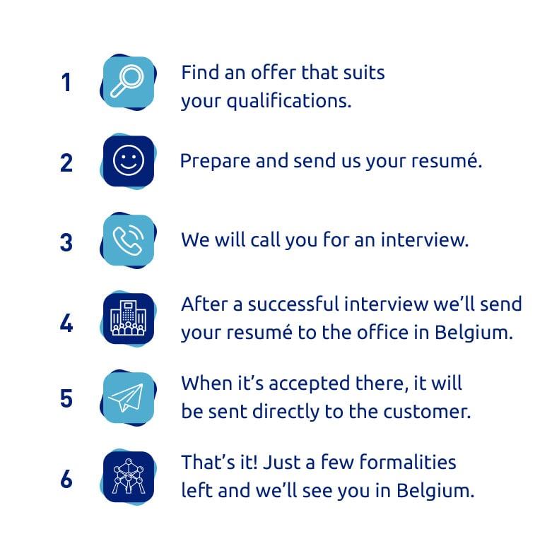 Proces rekrutacji, belgia praca, wulkanizator