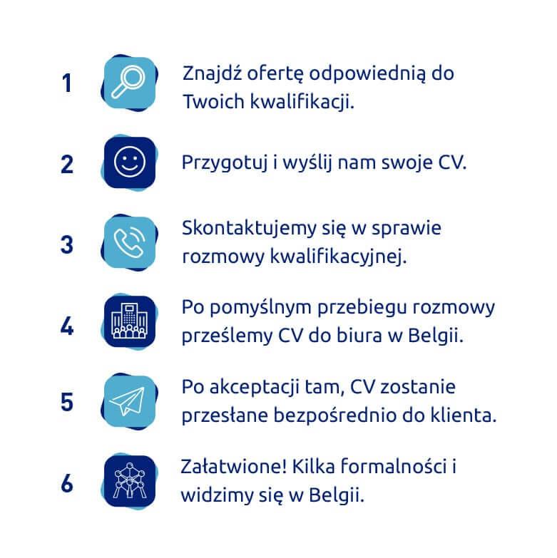 Belgia praca, proces rekrutacji