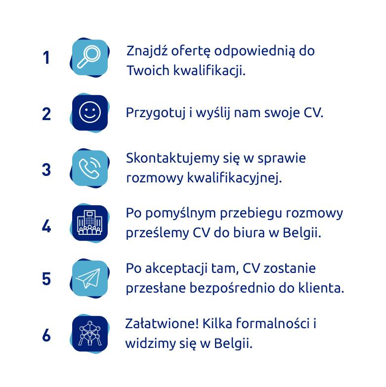 Proces rekrutacji - L2E PL2